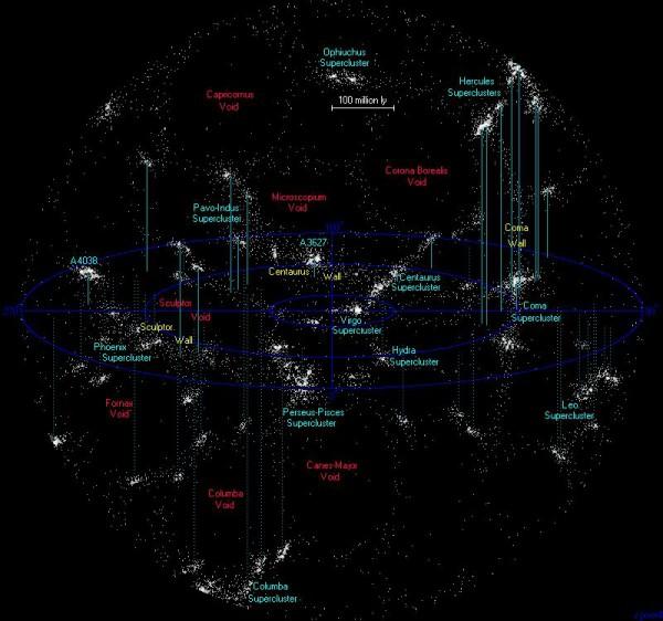 nearest superclusters