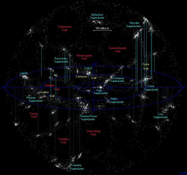 nearest superclusters