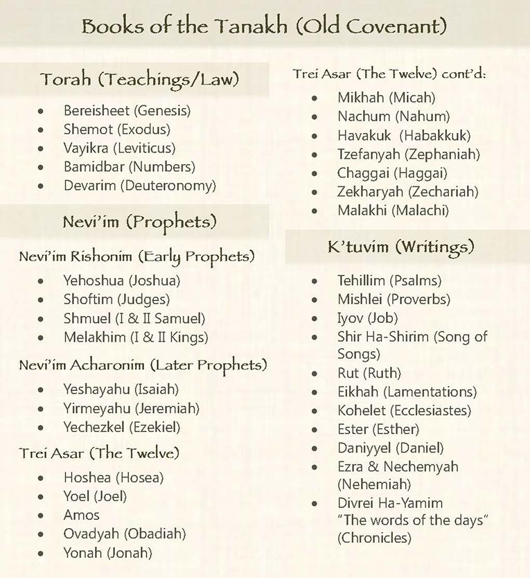 The Books of the Tenakh (Old Testament)