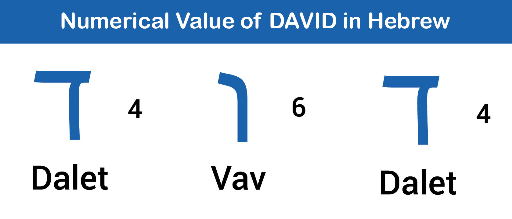 Numerical Value of David in Hebrew